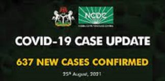 Nigeria records 637 new cases